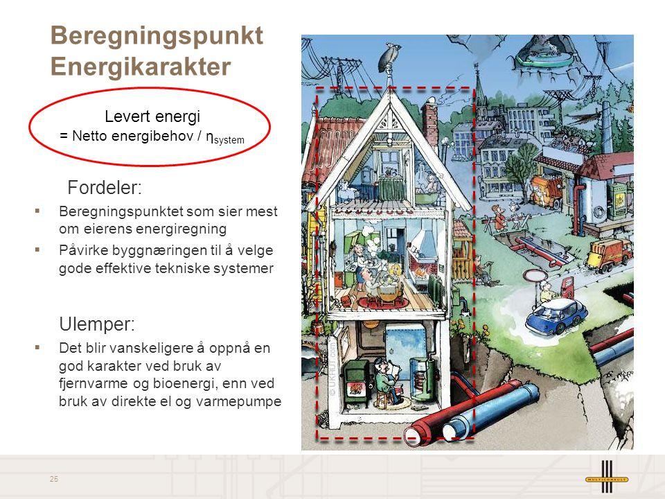 25 Levert energi = Netto energibehov / η system Beregningspunkt Energikarakter Fordeler:  Beregningspunktet som sier mest om eierens energiregning 