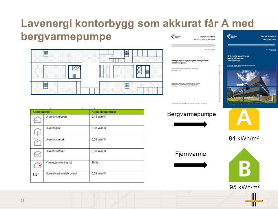 26 Lavenergi kontorbygg som akkurat får A med bergvarmepumpe Bergvarmepumpe Fjernvarme 84 kWh/m 2 95 kWh/m 2