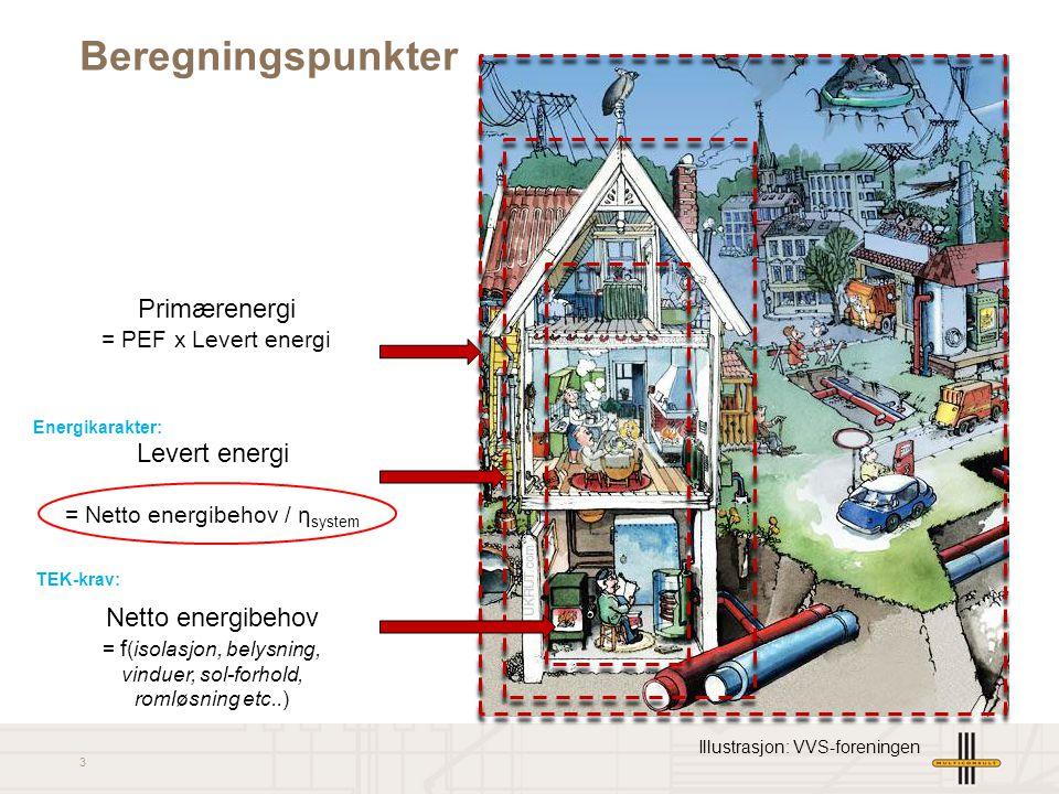 3 Netto energibehov = f (isolasjon, belysning, vinduer, sol-forhold, romløsning etc..) Levert energi = Netto energibehov / η system Primærenergi = PEF x Levert energi Beregningspunkter Illustrasjon: VVS-foreningen Energikarakter: TEK-krav:
