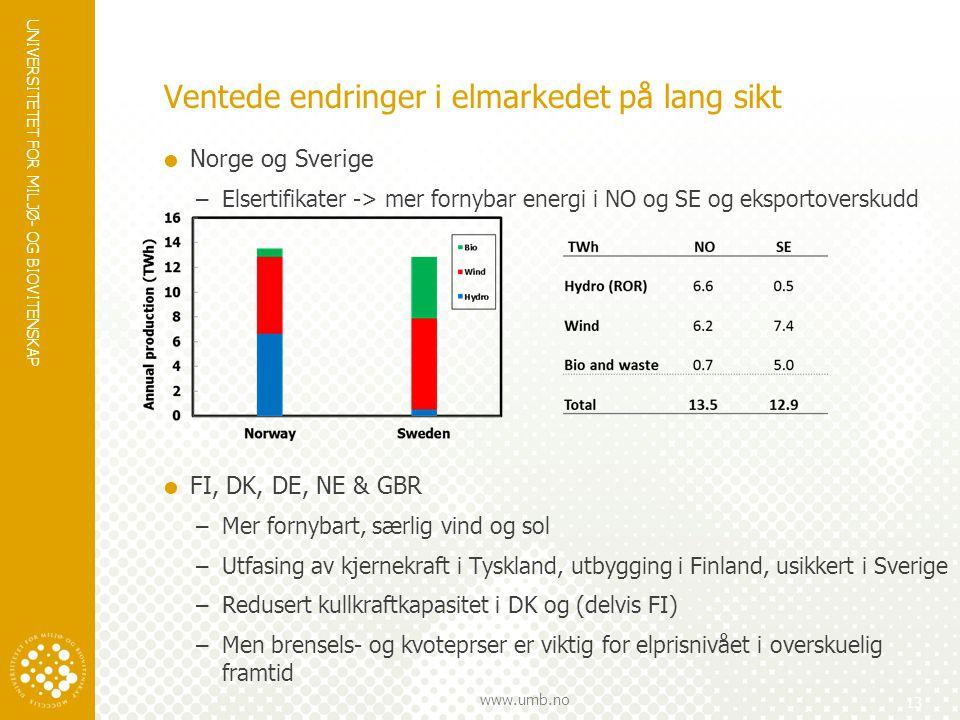 UNIVERSITETET FOR MILJØ- OG BIOVITENSKAP www.umb.no Ventede endringer i elmarkedet på lang sikt 13  Norge og Sverige –Elsertifikater -> mer fornybar