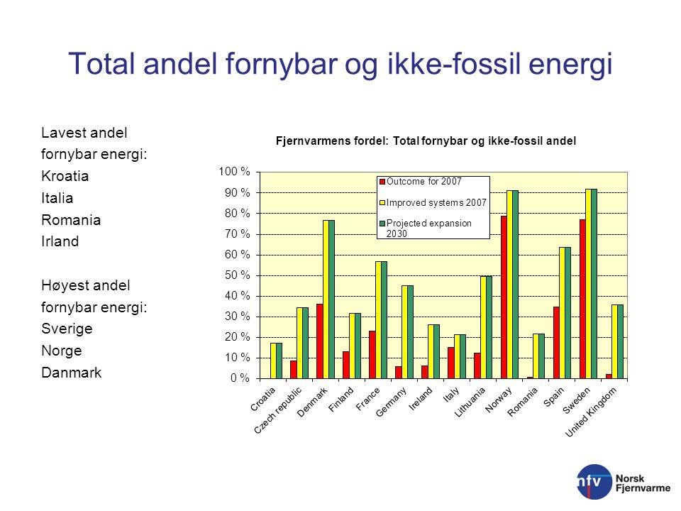 Total andel fornybar og ikke-fossil energi Lavest andel fornybar energi: Kroatia Italia Romania Irland Høyest andel fornybar energi: Sverige Norge Danmark
