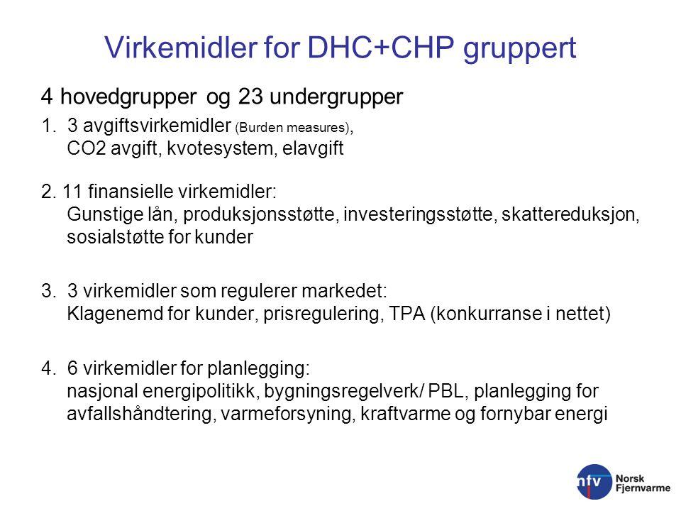 Virkemidler for DHC+CHP gruppert 4 hovedgrupper og 23 undergrupper 1.