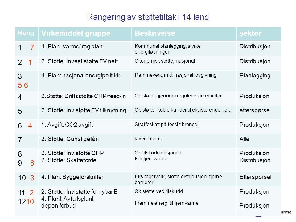 Rangering av støttetiltak i 14 land Rang Virkemiddel gruppeBeskrivelsesektor 1 7 4.
