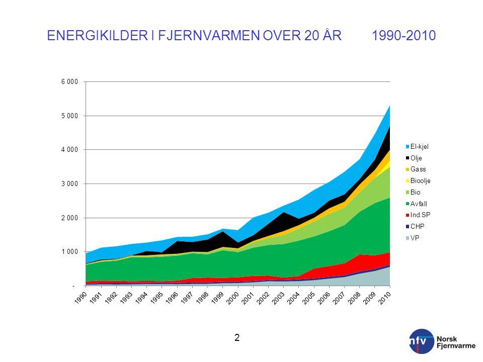 ENERGIKILDER I FJERNVARMEN OVER 20 ÅR 1990-2010 2