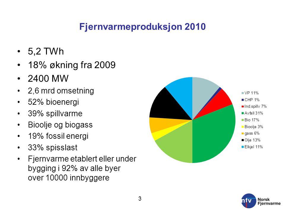 Fjernvarmeproduksjon 2010 5,2 TWh 18% økning fra 2009 2400 MW 2,6 mrd omsetning 52% bioenergi 39% spillvarme Bioolje og biogass 19% fossil energi 33% spisslast Fjernvarme etablert eller under bygging i 92% av alle byer over 10000 innbyggere 3