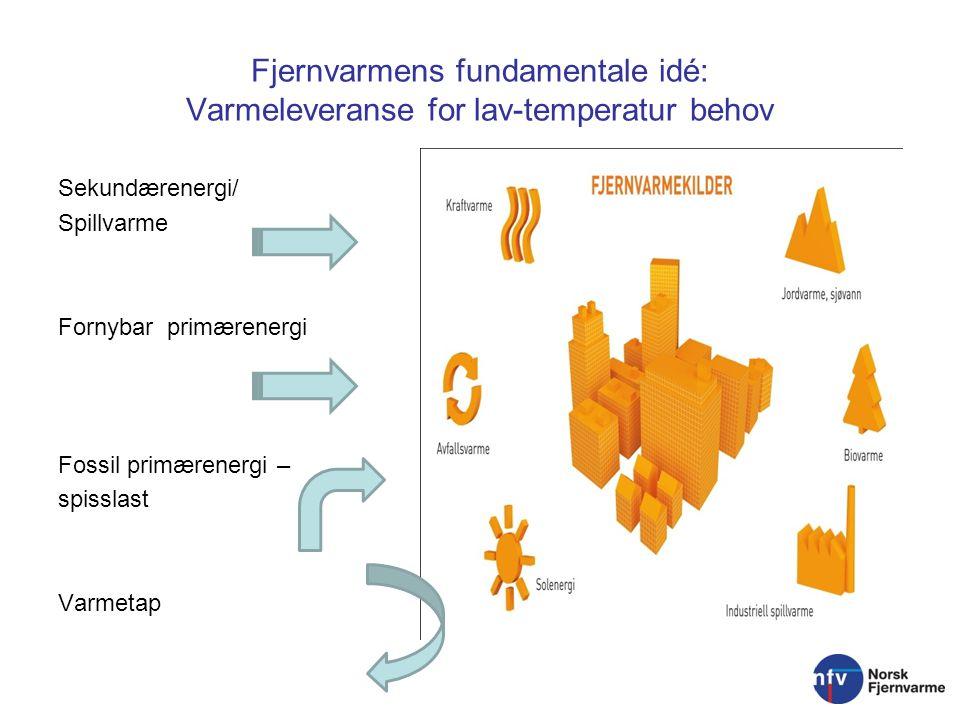 Fjernvarmens fundamentale idé: Varmeleveranse for lav-temperatur behov Sekundærenergi/ Spillvarme Fornybar primærenergi Fossil primærenergi – spisslast Varmetap