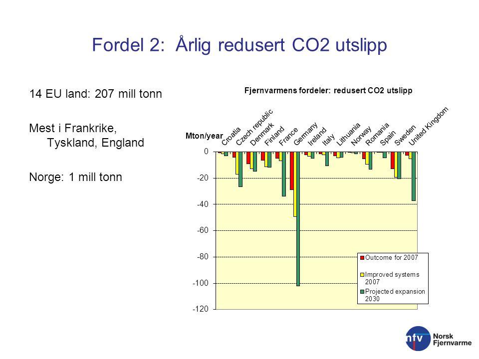 Fordel 2: Årlig redusert CO2 utslipp 14 EU land: 207 mill tonn Mest i Frankrike, Tyskland, England Norge: 1 mill tonn