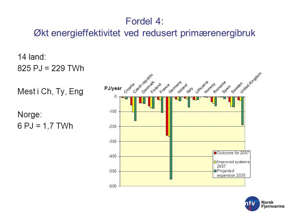 Fordel 4: Økt energieffektivitet ved redusert primærenergibruk 14 land: 825 PJ = 229 TWh Mest i Ch, Ty, Eng Norge: 6 PJ = 1,7 TWh
