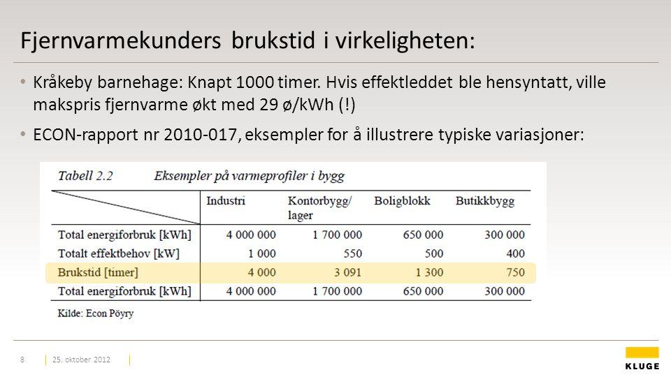 Fjernvarmekunders brukstid i virkeligheten: Kråkeby barnehage: Knapt 1000 timer.