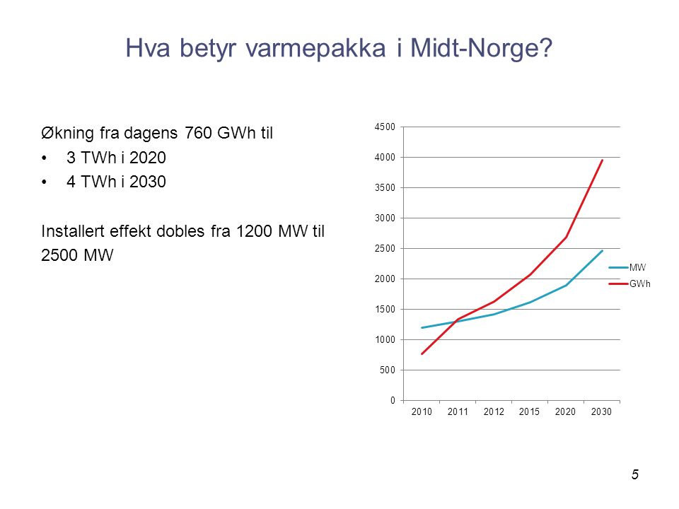 Hva betyr varmepakka i Midt-Norge.
