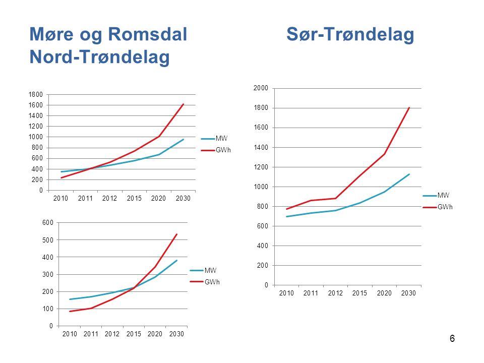 Møre og Romsdal Sør-Trøndelag Nord-Trøndelag 6