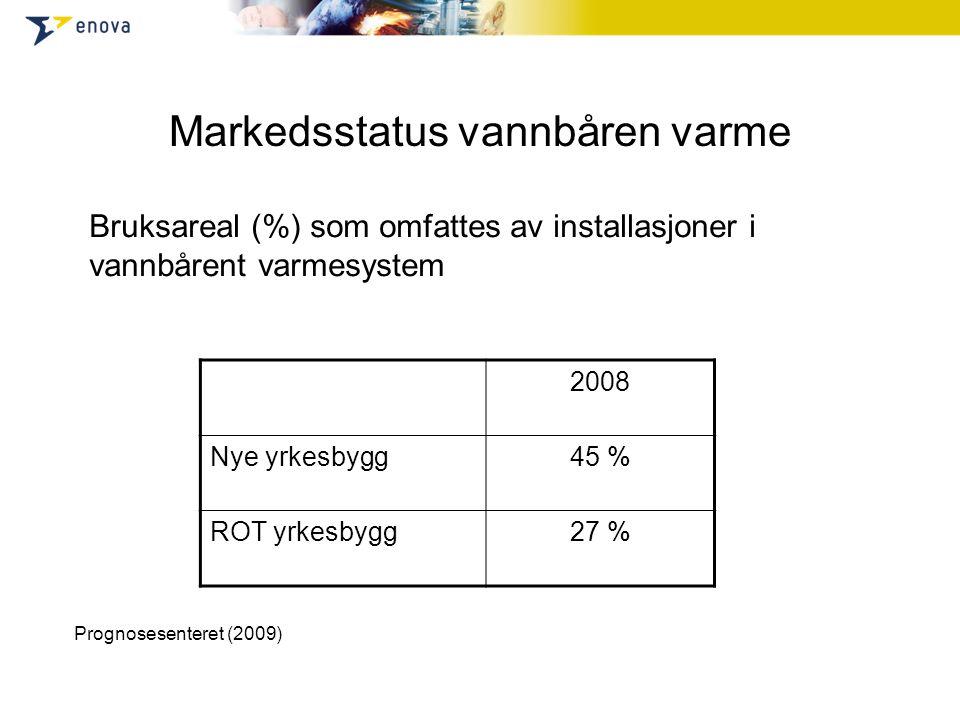 Markedsstatus vannbåren varme 2008 Nye yrkesbygg45 % ROT yrkesbygg27 % Bruksareal (%) som omfattes av installasjoner i vannbårent varmesystem Prognosesenteret (2009)