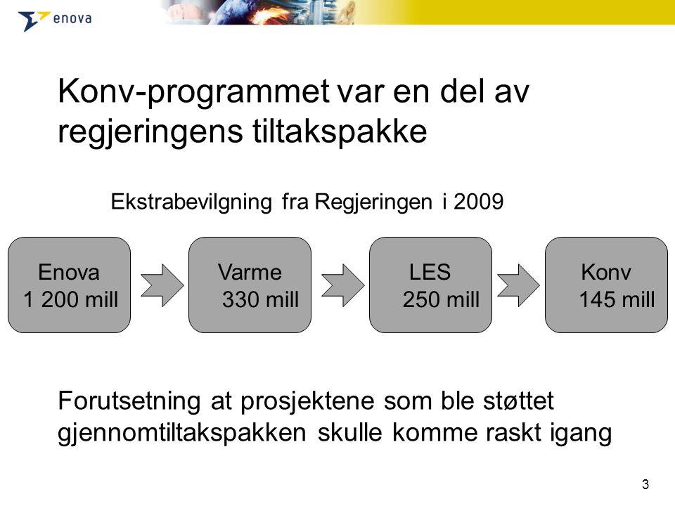 Konv-programmet var en del av regjeringens tiltakspakke Forutsetning at prosjektene som ble støttet gjennomtiltakspakken skulle komme raskt igang 3 Enova 1 200 mill Varme 330 mill LES 250 mill Konv 145 mill Ekstrabevilgning fra Regjeringen i 2009