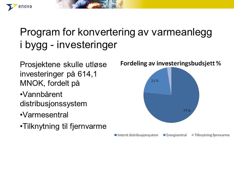 Program for konvertering av varmeanlegg i bygg - investeringer Prosjektene skulle utløse investeringer på 614,1 MNOK, fordelt på Vannbårent distribusjonssystem Varmesentral Tilknytning til fjernvarme
