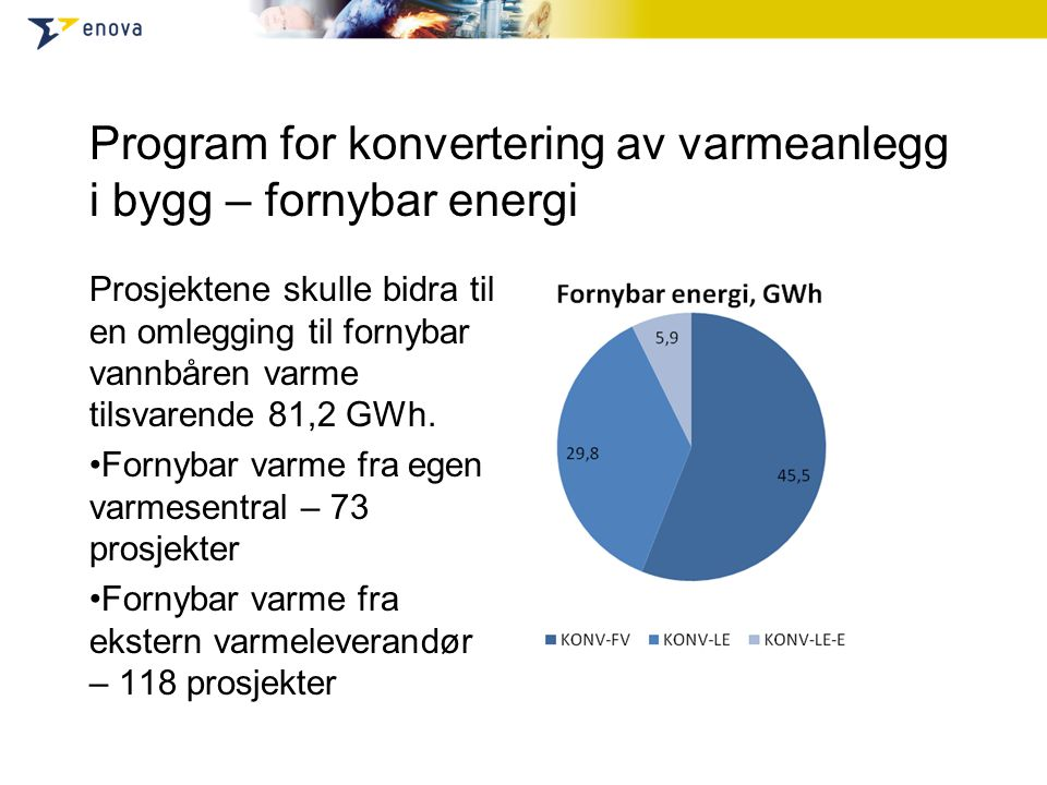 Program for konvertering av varmeanlegg i bygg – fornybar energi Prosjektene skulle bidra til en omlegging til fornybar vannbåren varme tilsvarende 81,2 GWh.