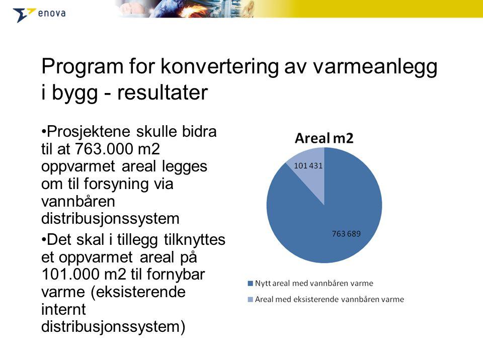 Program for konvertering av varmeanlegg i bygg - resultater Prosjektene skulle bidra til at 763.000 m2 oppvarmet areal legges om til forsyning via vannbåren distribusjonssystem Det skal i tillegg tilknyttes et oppvarmet areal på 101.000 m2 til fornybar varme (eksisterende internt distribusjonssystem)