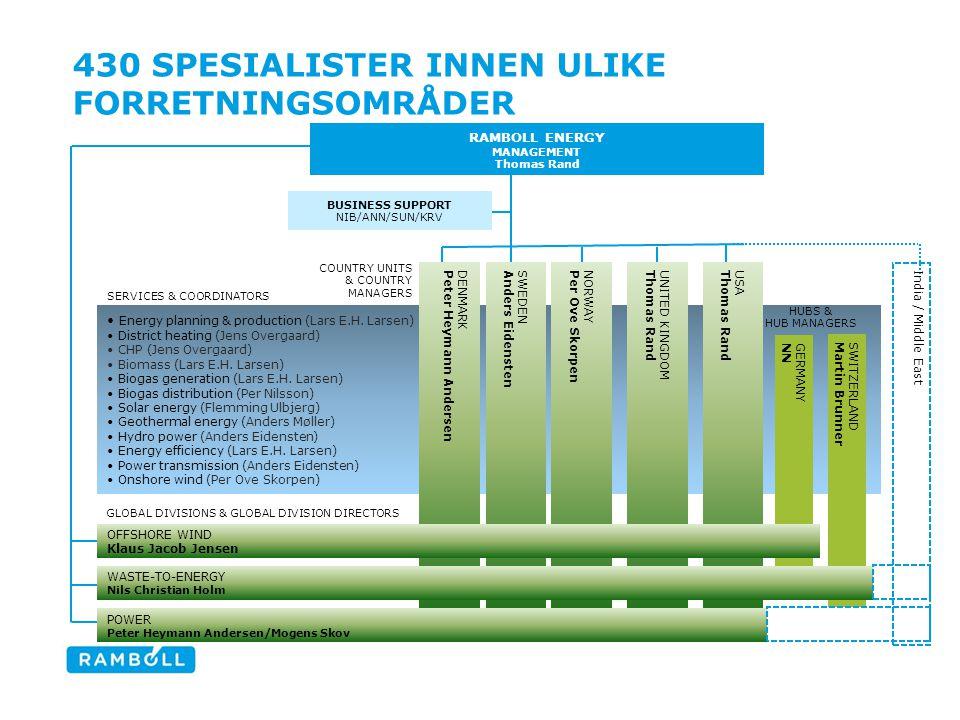 430 SPESIALISTER INNEN ULIKE FORRETNINGSOMRÅDER Energy planning & production (Lars E.H.