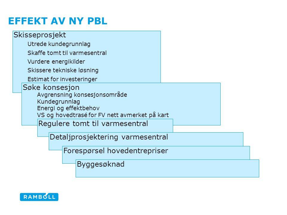 EFFEKT AV NY PBL Content slide Skisseprosjekt Utrede kundegrunnlag Skaffe tomt til varmesentral Vurdere energikilder Skissere tekniske løsning Estimat