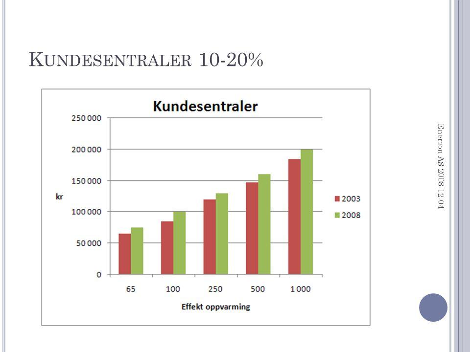 K UNDESENTRALER 10-20% Enercon AS 2008-12-04