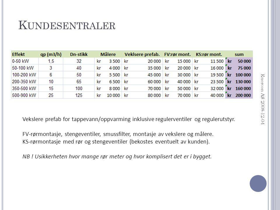 K UNDESENTRALER Enercon AS 2008-12-04 Vekslere prefab for tappevann/oppvarming inklusive regulerventiler og regulerutstyr.