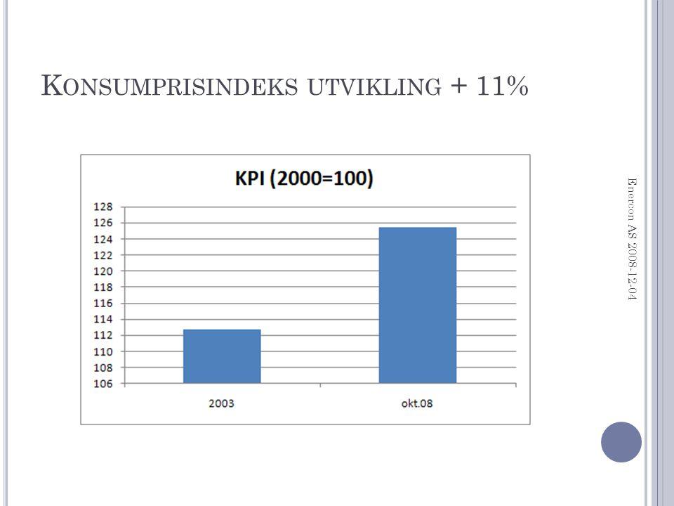 K ONSUMPRISINDEKS UTVIKLING + 11% Enercon AS 2008-12-04