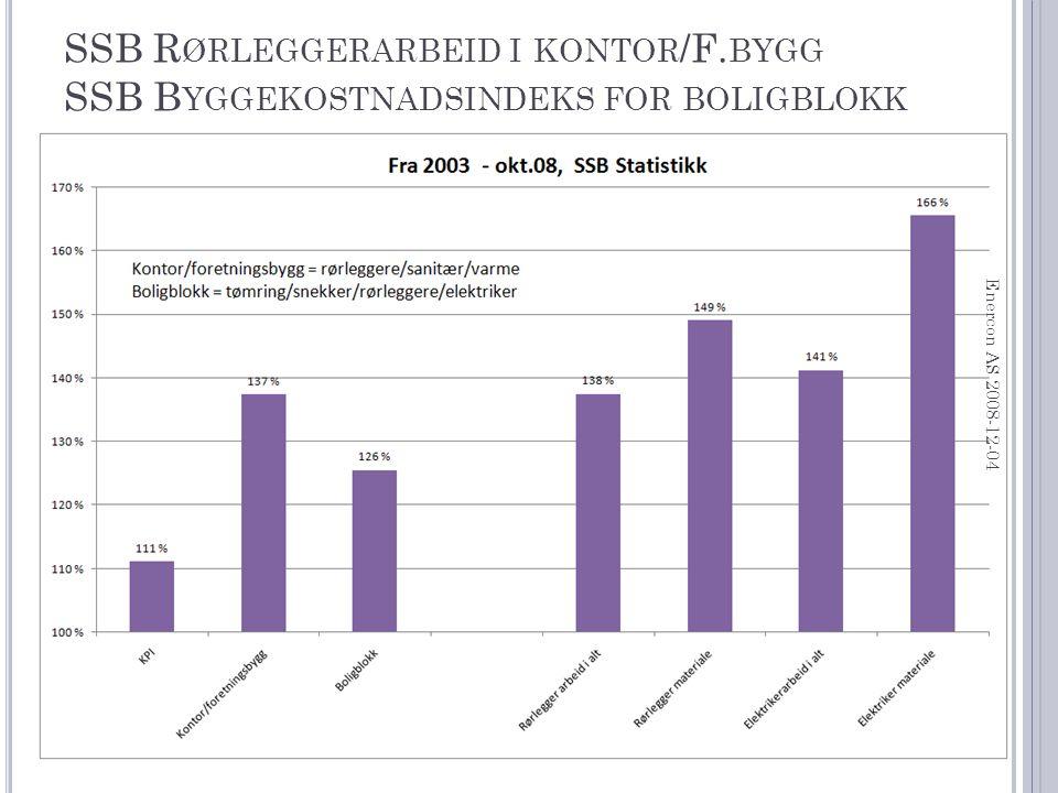 SSB R ØRLEGGERARBEID I KONTOR /F.