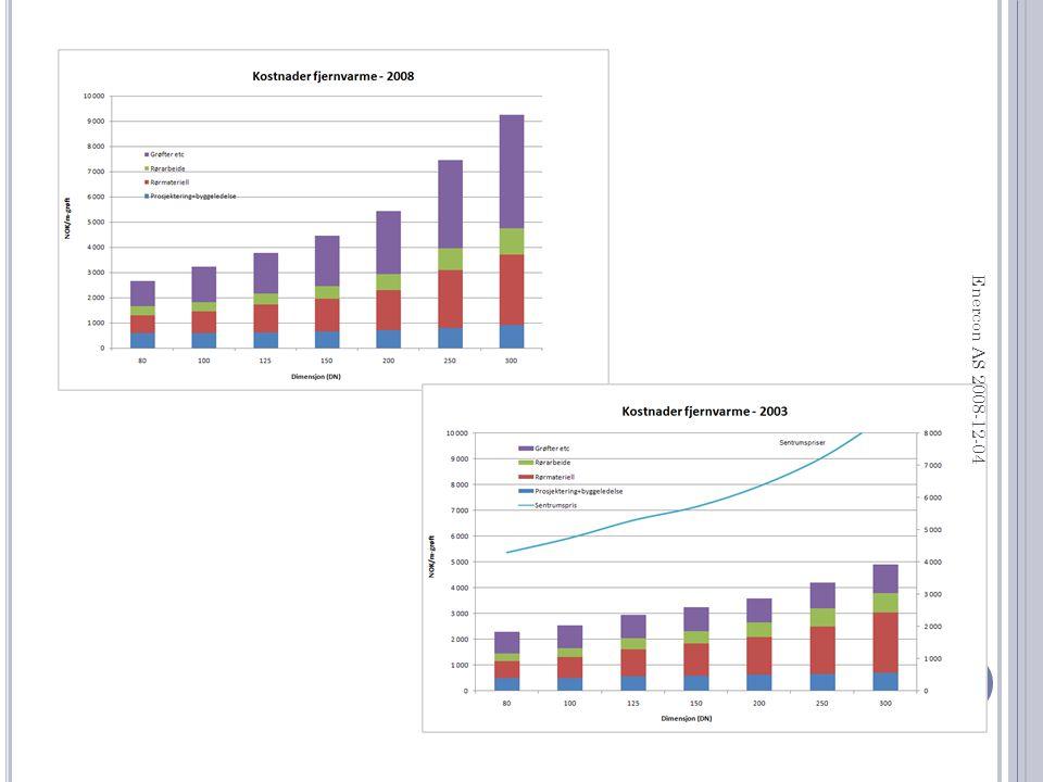 Figuren er UTEN støtte, 2,0 kWh/støtte kr tilsvarer ca 4 øre/kWh resulterende pris