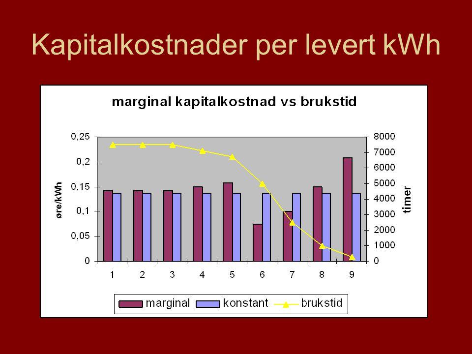 Kapitalkostnader per levert kWh