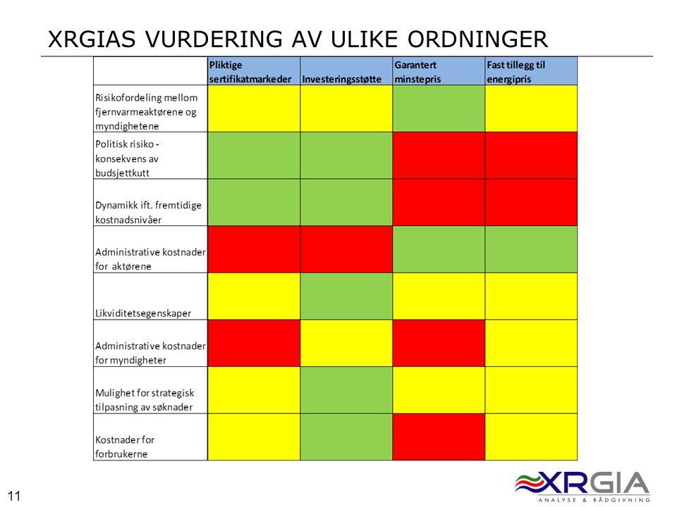 11 XRGIAS VURDERING AV ULIKE ORDNINGER