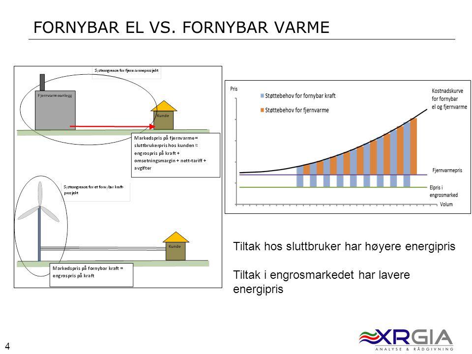 4 4 FORNYBAR EL VS. FORNYBAR VARME Tiltak hos sluttbruker har høyere energipris Tiltak i engrosmarkedet har lavere energipris