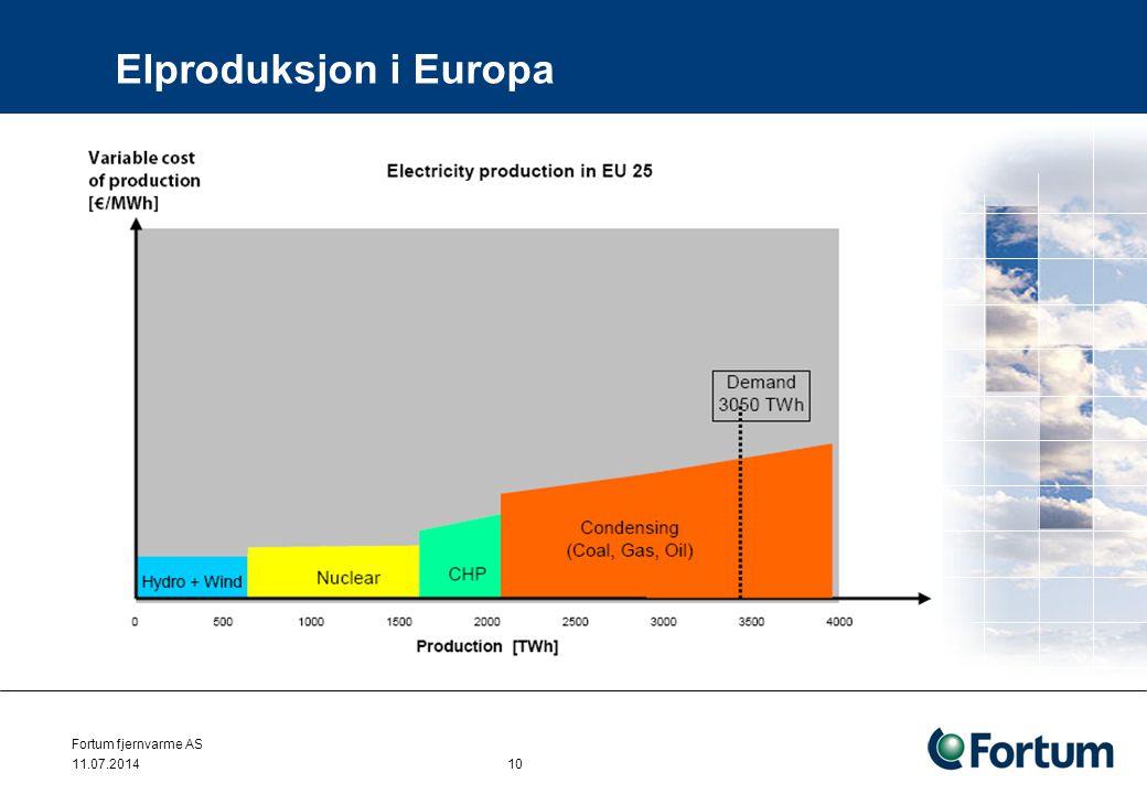 Elproduksjon i Europa Fortum fjernvarme AS 11.07.2014 10