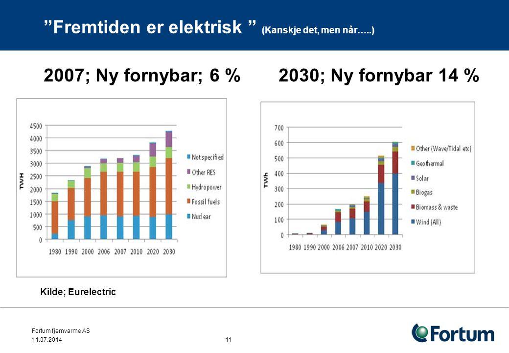"""Fortum fjernvarme AS 11.07.2014 11 """"Fremtiden er elektrisk """" (Kanskje det, men når…..) Kilde; Eurelectric 2007; Ny fornybar; 6 % 2030; Ny fornybar 14"""