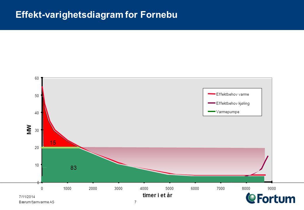 Bærum fjernvarme AS 7/11/2014 7 0 10 20 30 40 50 60 0100020003000400050006000700080009000 timer i et år MW 15 83 Effekt-varighetsdiagram for Fornebu E