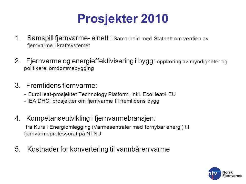 Prosjekter 2010 1.Samspill fjernvarme- elnett : Samarbeid med Statnett om verdien av fjernvarme i kraftsystemet 2.
