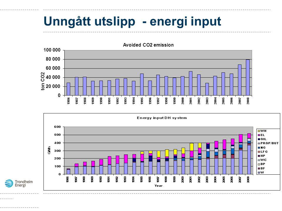 Unngått utslipp - energi input