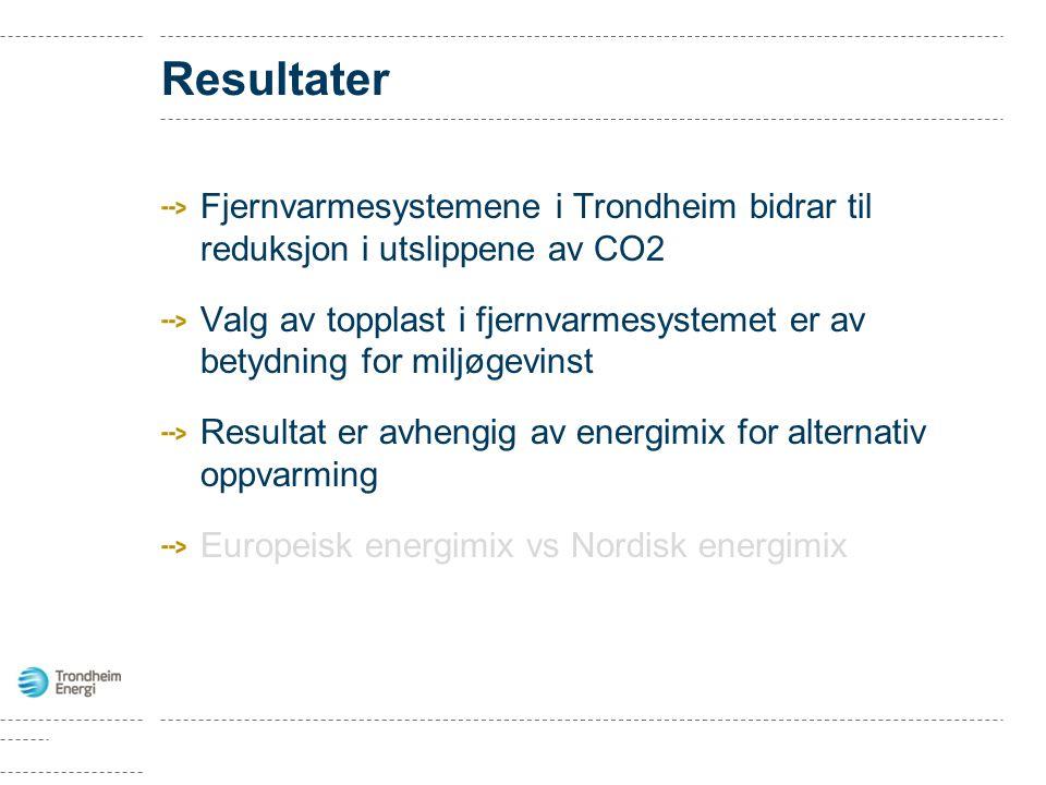 Resultater Fjernvarmesystemene i Trondheim bidrar til reduksjon i utslippene av CO2 Valg av topplast i fjernvarmesystemet er av betydning for miljøgevinst Resultat er avhengig av energimix for alternativ oppvarming Europeisk energimix vs Nordisk energimix