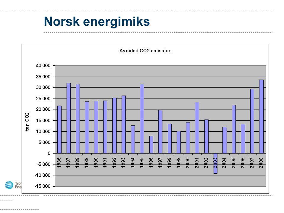 Norsk energimiks