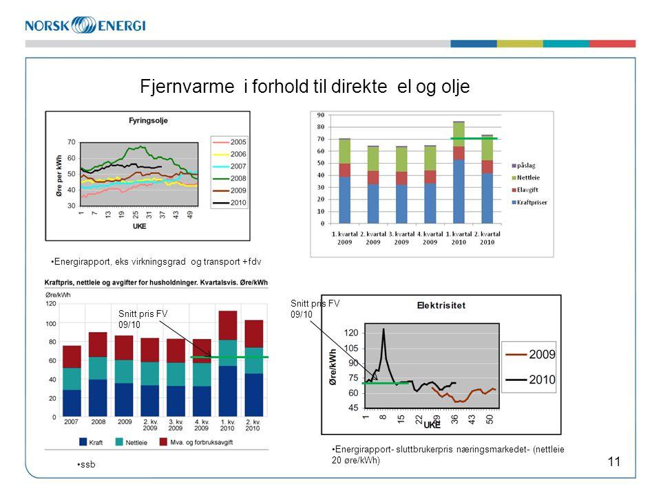 Fjernvarme i forhold til direkte el og olje 11 Snitt pris FV 09/10 Energirapport- sluttbrukerpris næringsmarkedet- (nettleie 20 øre/kWh) ssb Energirapport, eks virkningsgrad og transport +fdv