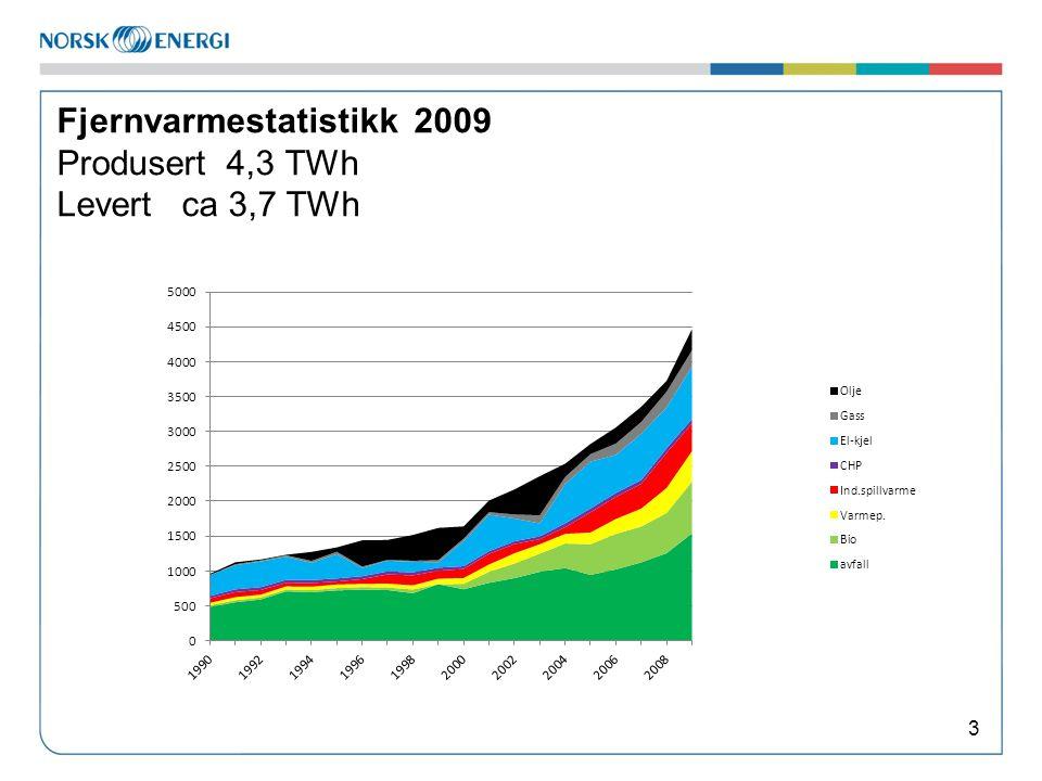Fjernvarmestatistikk 2009 Produsert 4,3 TWh Levert ca 3,7 TWh 3