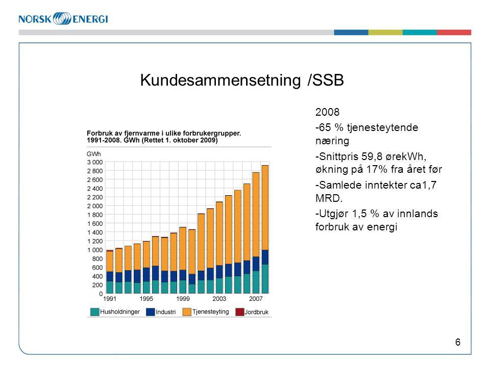 Kundesammensetning /SSB 6 2008 -65 % tjenesteytende næring -Snittpris 59,8 ørekWh, økning på 17% fra året før -Samlede inntekter ca1,7 MRD.
