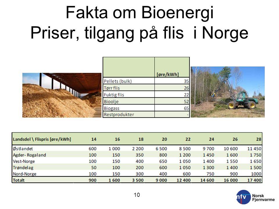 Fakta om Bioenergi Priser, tilgang på flis i Norge 10