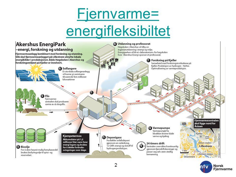 Fjernvarme= energifleksibiltet 2