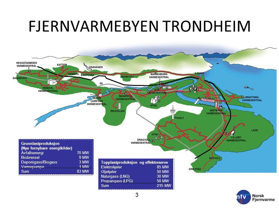 FJERNVARMEBYEN TRONDHEIM Grunnlastproduksjon (Nye fornybare energikilder) Avfallsenergi70 MW Biobrensel 9 MW Deponigass/Biogass 3 MW Varmepumpe 1 MW Sum83 MW Topplastproduksjon og effektreserve Elektrokjeler85 MW Oljekjeler50 MW Naturgass (LNG)30 MW Propangass (LPG)50 MW Sum215 MW 3