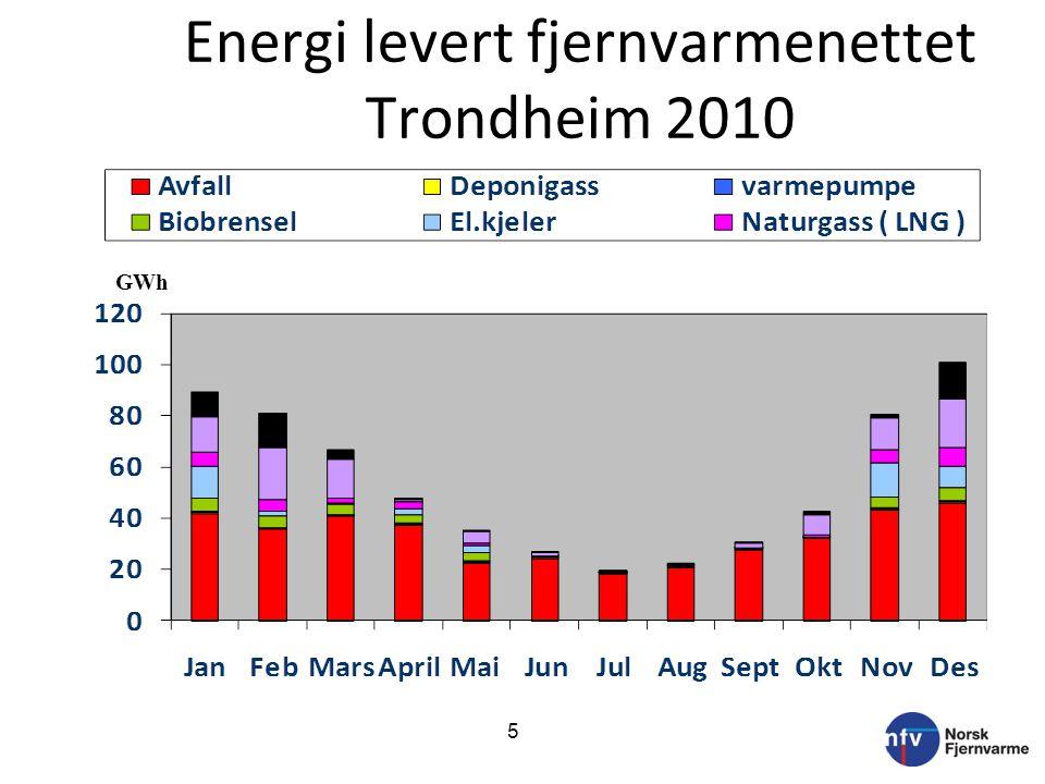 Energi levert fjernvarmenettet Trondheim 2010 GWh 5