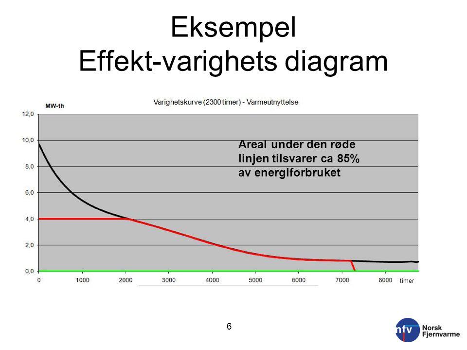 Eksempel Effekt-varighets diagram 6 85 % 15% timer Areal under den røde linjen tilsvarer ca 85% av energiforbruket