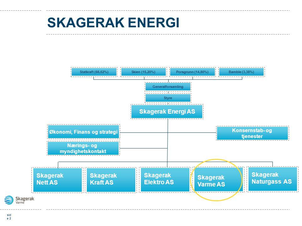 sid e 2 SKAGERAK ENERGI Skagerak Energi AS Statkraft (66,62%)Skien (15,20%)Porsgrunn (14,80%)Bamble (3,38%) GeneralforsamlingStyre Økonomi, Finans og