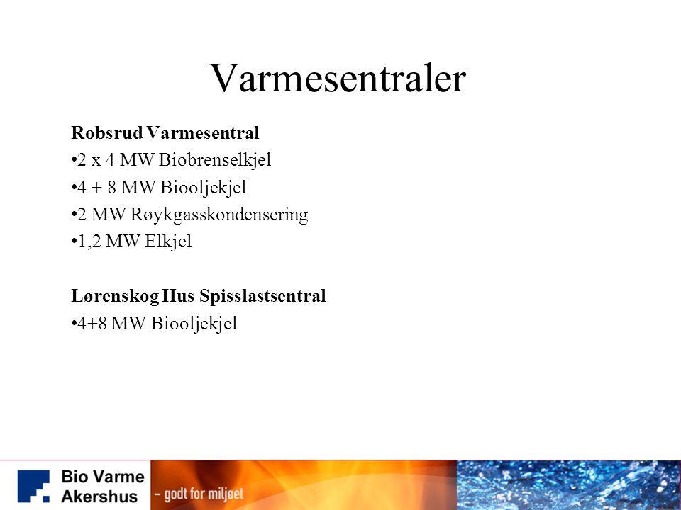Varmesentraler Robsrud Varmesentral 2 x 4 MW Biobrenselkjel 4 + 8 MW Biooljekjel 2 MW Røykgasskondensering 1,2 MW Elkjel Lørenskog Hus Spisslastsentra