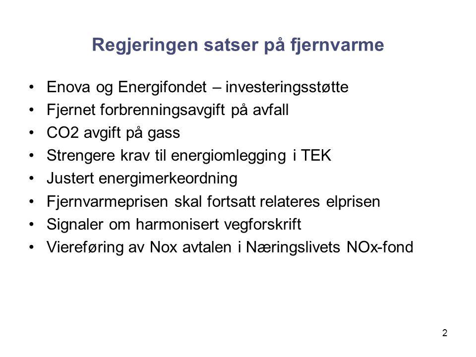 Regjeringen satser på fjernvarme Enova og Energifondet – investeringsstøtte Fjernet forbrenningsavgift på avfall CO2 avgift på gass Strengere krav til energiomlegging i TEK Justert energimerkeordning Fjernvarmeprisen skal fortsatt relateres elprisen Signaler om harmonisert vegforskrift Viereføring av Nox avtalen i Næringslivets NOx-fond 2