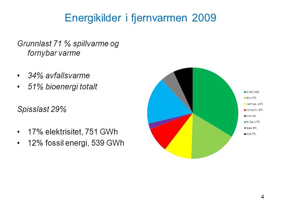 Energikilder i fjernvarmen 2009 Grunnlast 71 % spillvarme og fornybar varme 34% avfallsvarme 51% bioenergi totalt Spisslast 29% 17% elektrisitet, 751 GWh 12% fossil energi, 539 GWh 4