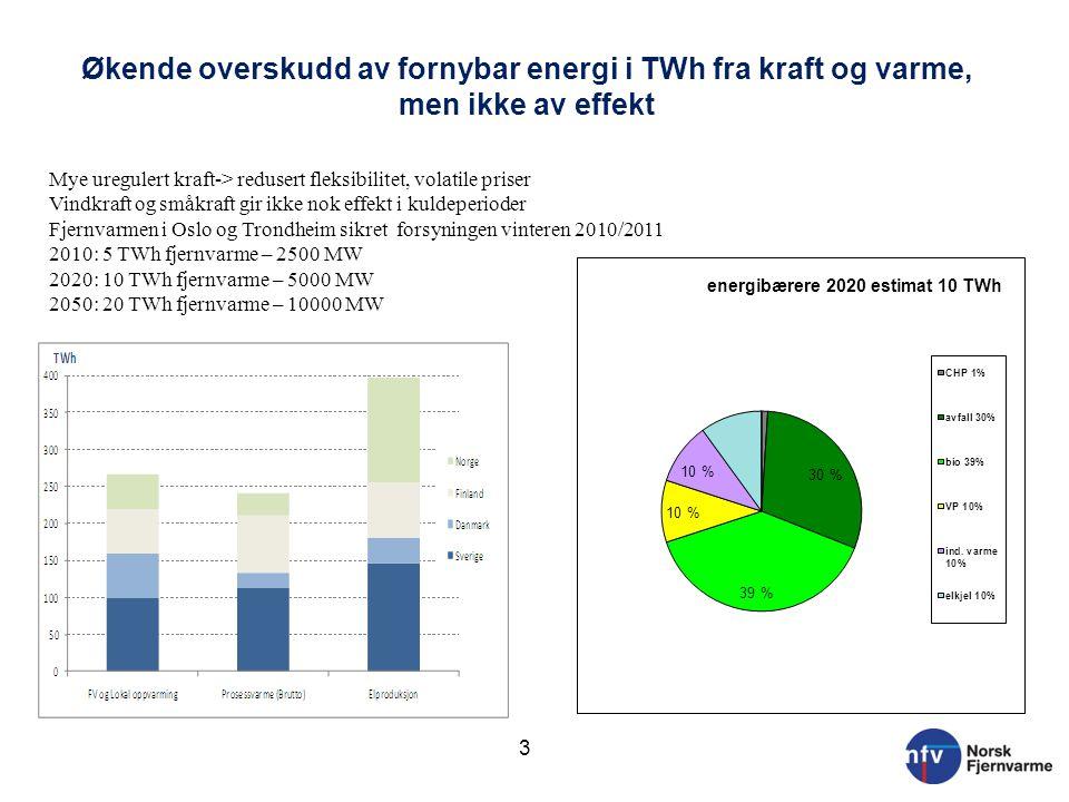Økende overskudd av fornybar energi i TWh fra kraft og varme, men ikke av effekt 3 Mye uregulert kraft-> redusert fleksibilitet, volatile priser Vindk
